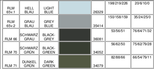 RLM Colors Table and equivalent FS RGB CMYK | Plastic Models World