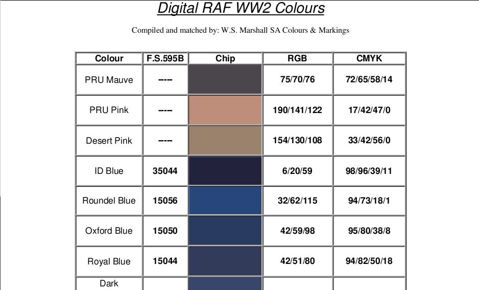 Raf Wwii Colors Table Equivalent Fs Rgb Cmyk Plastic Models World